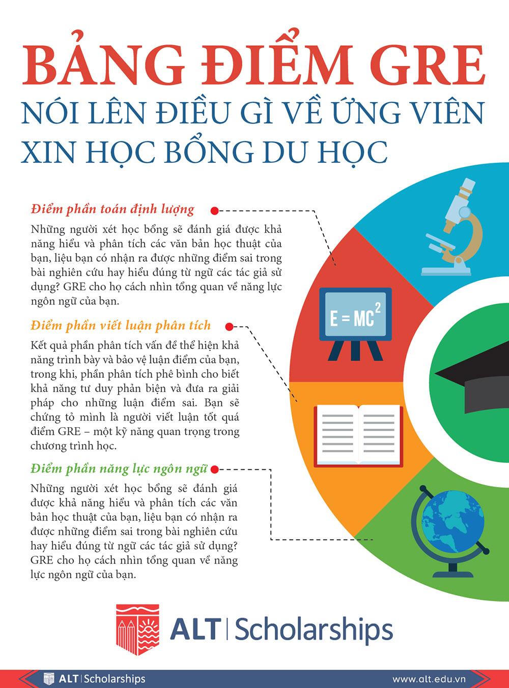 Bảng điểm GRE thể hiện gì về ứng viên xin học bổng du học thạc sĩ