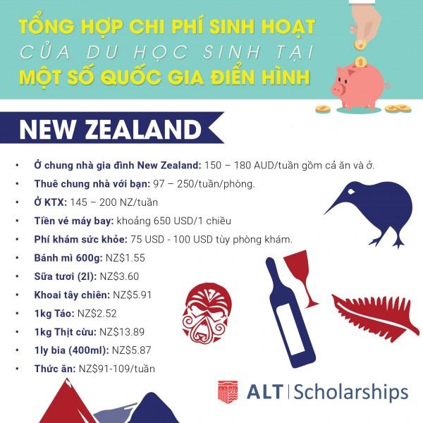 Chi Phí Sinh Hoạt Du Học Tại New Zealand