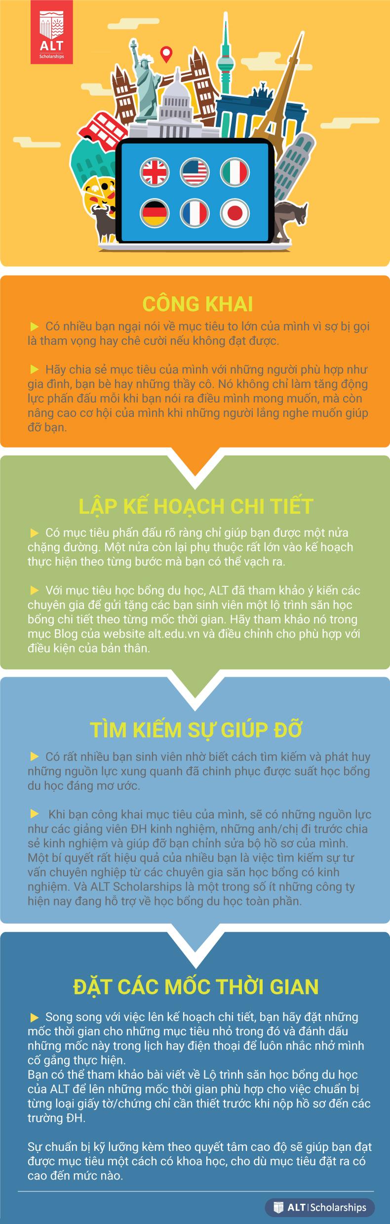 chinh phuc hoc bong du hoc