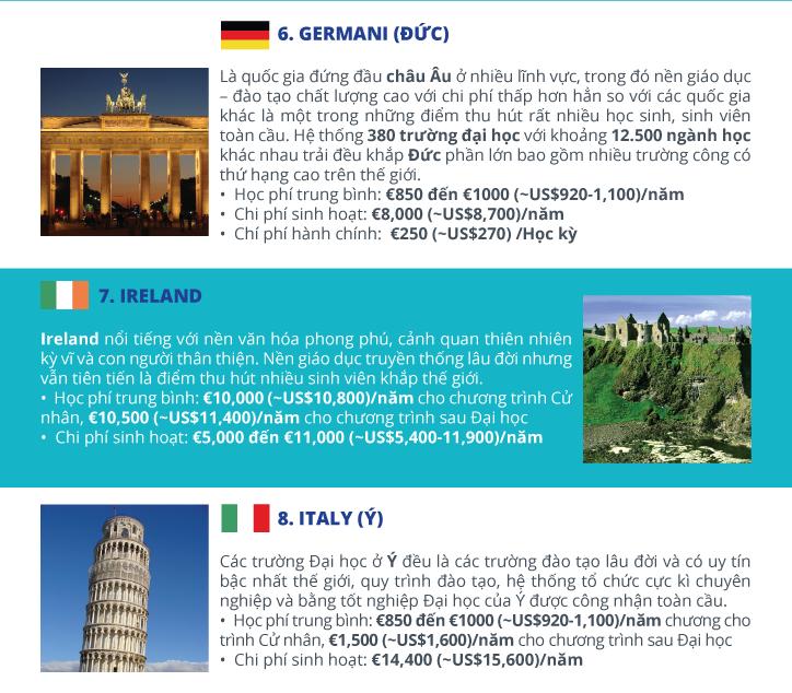 Chi Phí Du Học Tại Châu Âu
