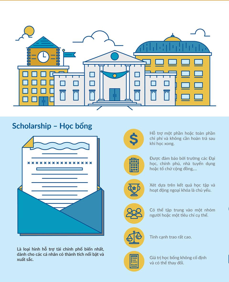 Hình thức hỗ trợ tài chính du học thường gặp