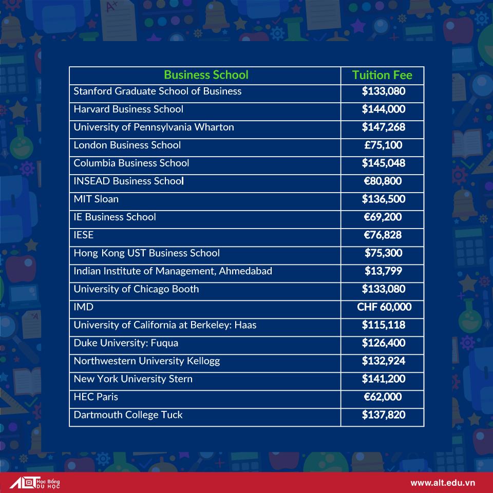 Top 20 trường kinh doanh hàng đầu thế giới