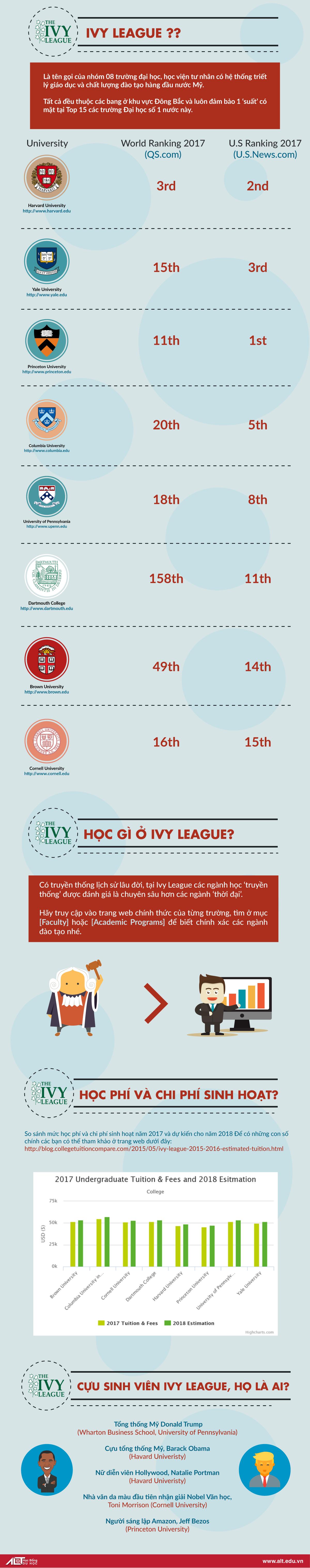 IVY LEAGUE – TOP CÁC TRƯỜNG ĐẠI HỌC