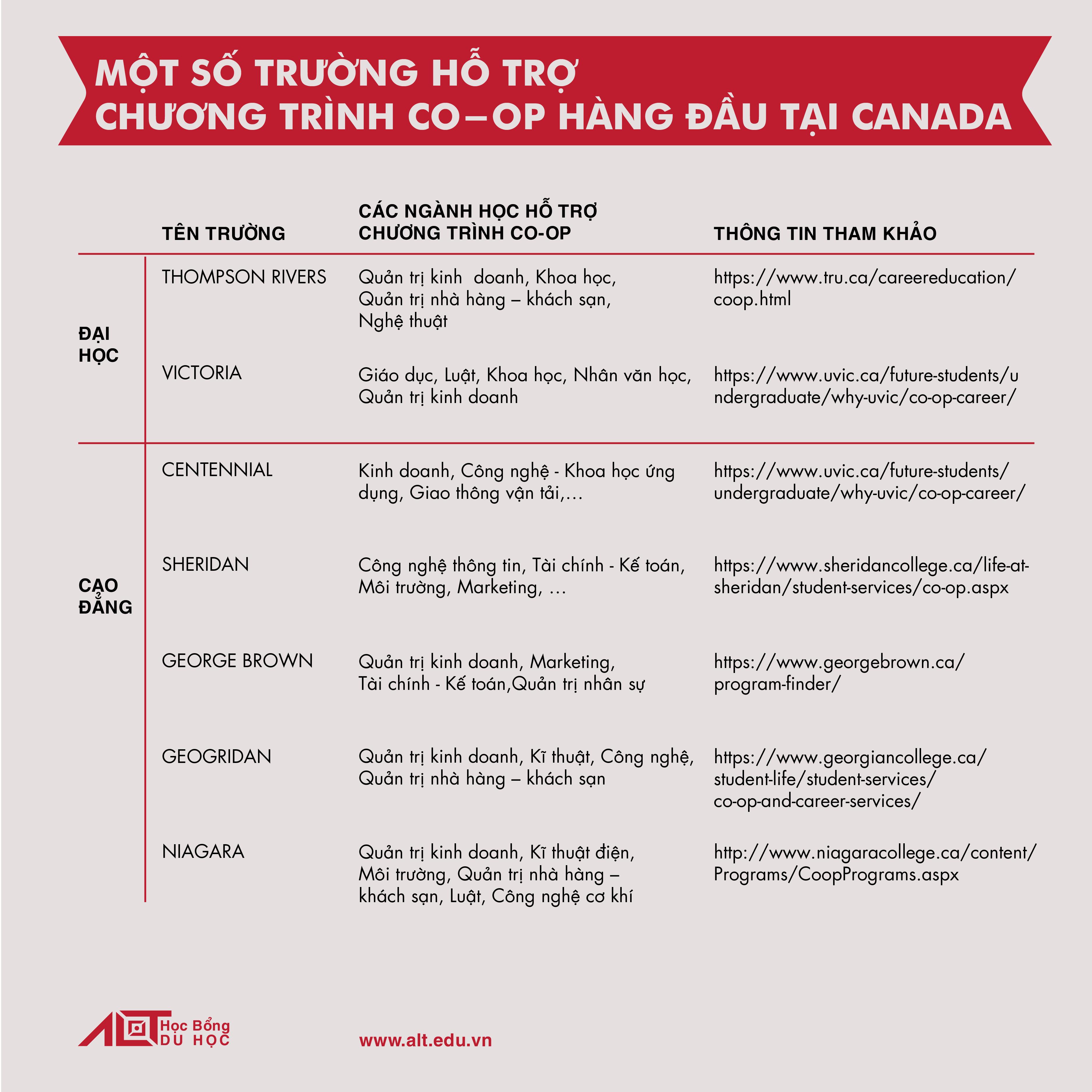 Chương trình Co-op Du Học Canada